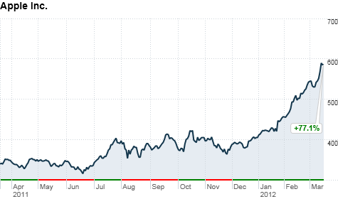 chart_ws_stock_appleinc_201231993323.top.png