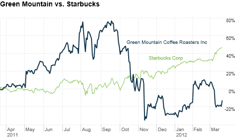 Green Mountain's shares had been on a 5-year tear until last fall when fears over the expiration of its patents frightened investors.