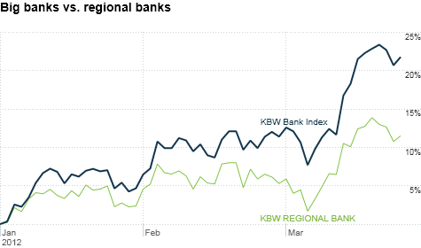 In 2012, large bank stocks have outperformed regional banks.