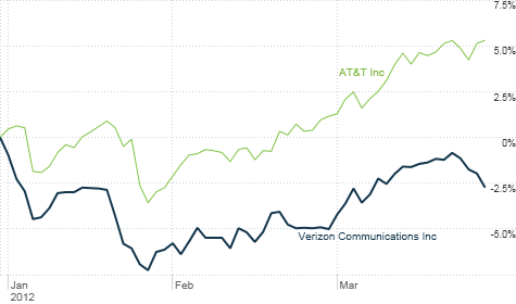 Although Verizon's stock had a strong 2011, it has lagged the market -- and its top rival -- so far this year.