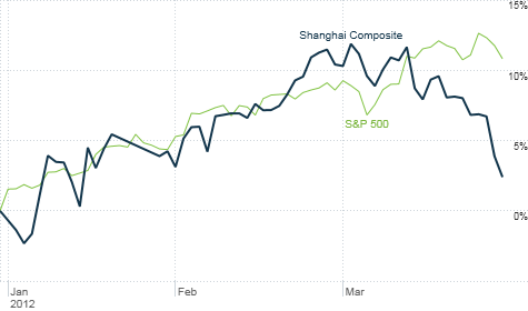 China's stock market has cooled off on renewed fears of a hard economic landing. But U.S. stocks continue to sizzle. How much longer can that last if China's growth does slow?