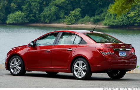 GM sold 100,000 fuel-efficient cars in March -- a company record -- with the help of its high-mileage Chevy Cruze.