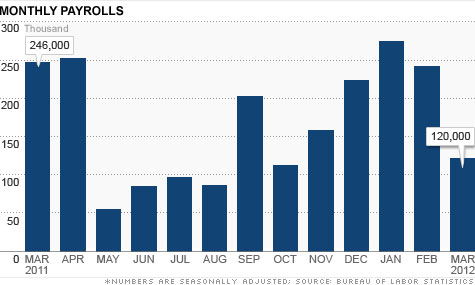 Need to Know News: March jobs report shows hiring slows and unemployment falls; Syrian villagers clash with government loyalists