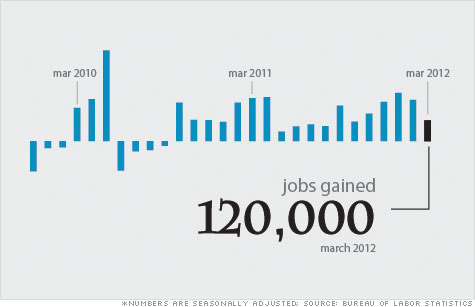 120,000 jobs added in March 2012