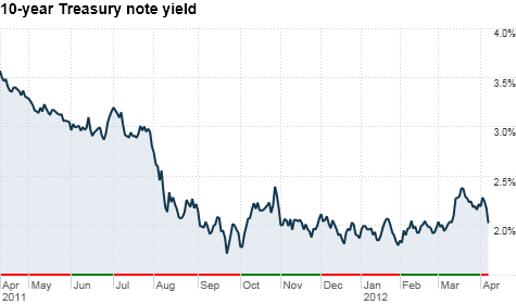 Bond yields may dip below 2% on fears about the job market and economy. But experts doubt the 10-year will fall as far as last September's all-time lows.