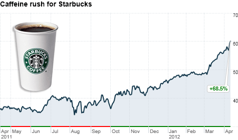 Starbucks Stock Quote Impressive Starbucks Ventisized Stock At Alltime High The Buzz  Apr12 .