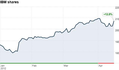 IBM股票是熱門的高科技股