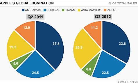 Apple's growing presence in China over the past year is further proof that the U.S. is not the most important market to fcous on.