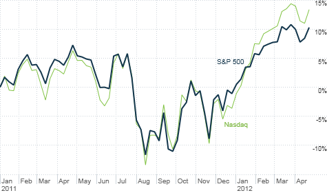 Stocks enjoyed a nice start to 2011 but tanked during the spring and summer on economic fears. Will it be deja vu all over again this year?
