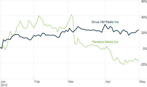 Satellite radio leader Sirius XM is profitable and its stock is soaring. Internet radio leader Pandora is losing money and its stock has suffered.