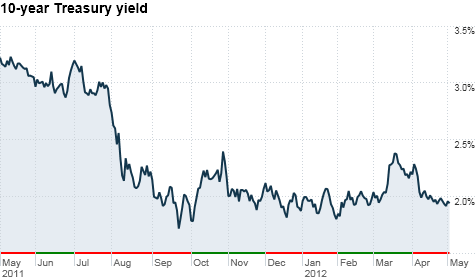 How low can rates go? Investors are still flocking to long-term Treasuries despite economic weakness. That's because U.S. bonds still seem safer than Europe's sovereign debt.