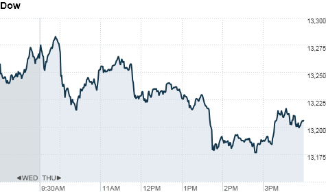 chart_ws_index_dow_20125317622.top.png
