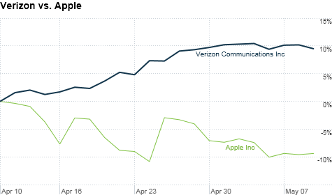 chart_ws_stock_verizoncommunicationsinc_201259115142.top.png