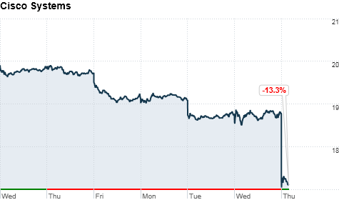 chart_ws_stock_ciscosystemsinc_2012510104531.top.png