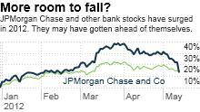 chart_ws_stock_jpmorganchaseandco_2012511121834.03.png