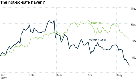 Gold prices have slid in tandem with the broader stock market as Europe debt crisis fears and concerns about a slowing global economy have investors fleeing all risky assets.