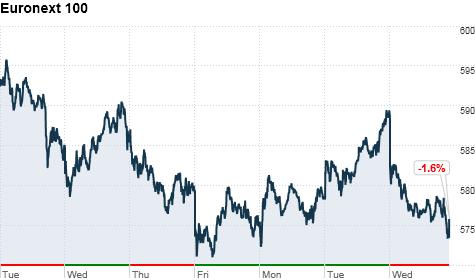 stocks markets europe asia world