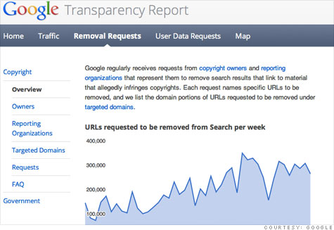 google-transparency-report.top.jpg