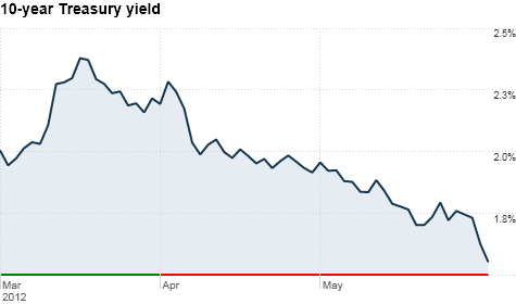 U.S. Treasuries