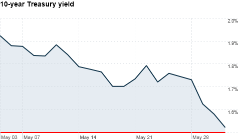 10 year Treasury yields