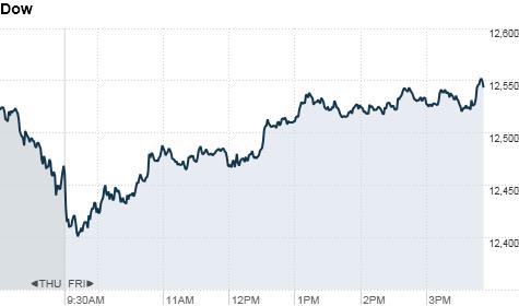 Dow U.S. markets