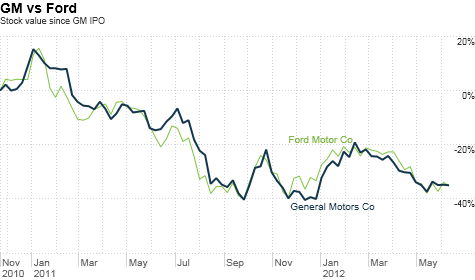 Gm ceo apologizes for stock price jun 12 2012 for General motors stock history