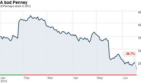 chart_ws_stock_jcpenneycompanyinc_2012619162125.top.png