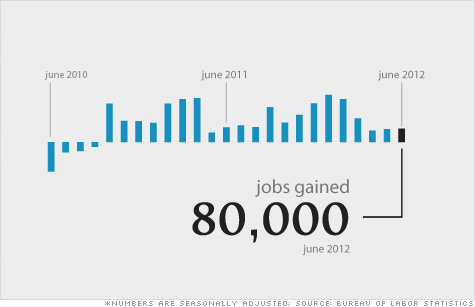 The U.S. economy added 80,000 jobs in June, hardly an improvement over 77,000 jobs added in May.