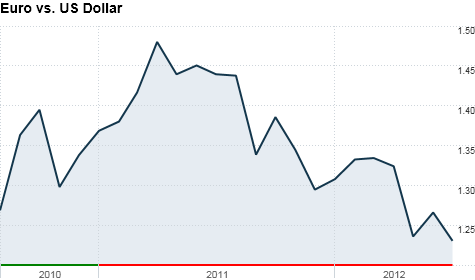 chart_ws_currency_eur_usd_20127612622.top.png
