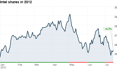 chart_ws_stock_intelcorp_201271716358.top.png