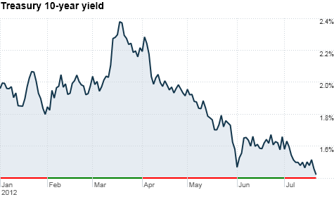 Treasuries 10 year yield slides to record low jul 23 2012