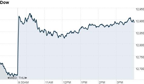 U.S.markets
