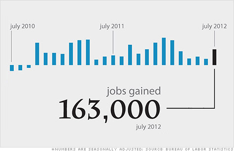 Employers said they added 163,000 jobs in July.