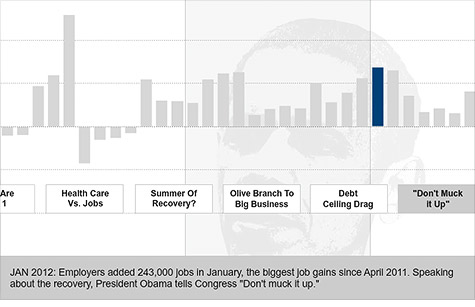 Obama closer to breaking even on jobs