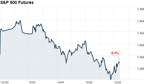 u.s. stock future