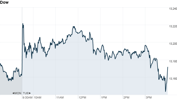 stock charts dow 5