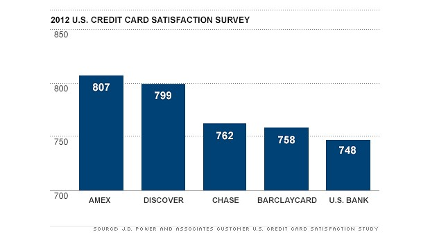Amex Top 5