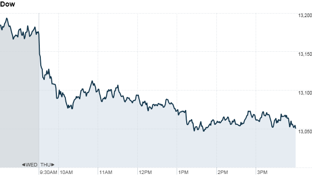 Stocks sell off on slowing growth worries