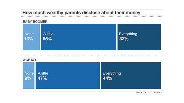 How much wealthy parents disclose about their money