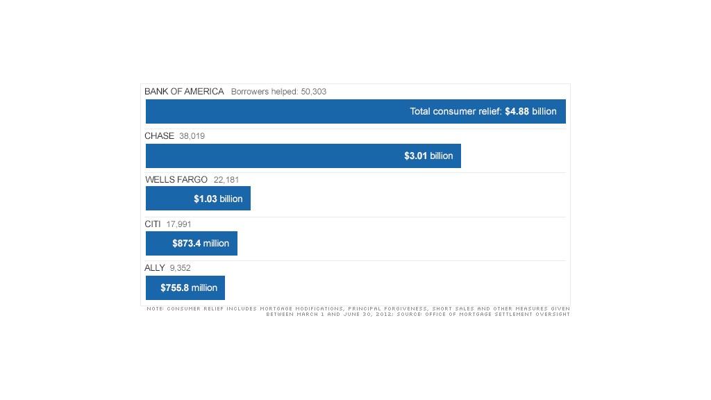 Mortgage Settlements