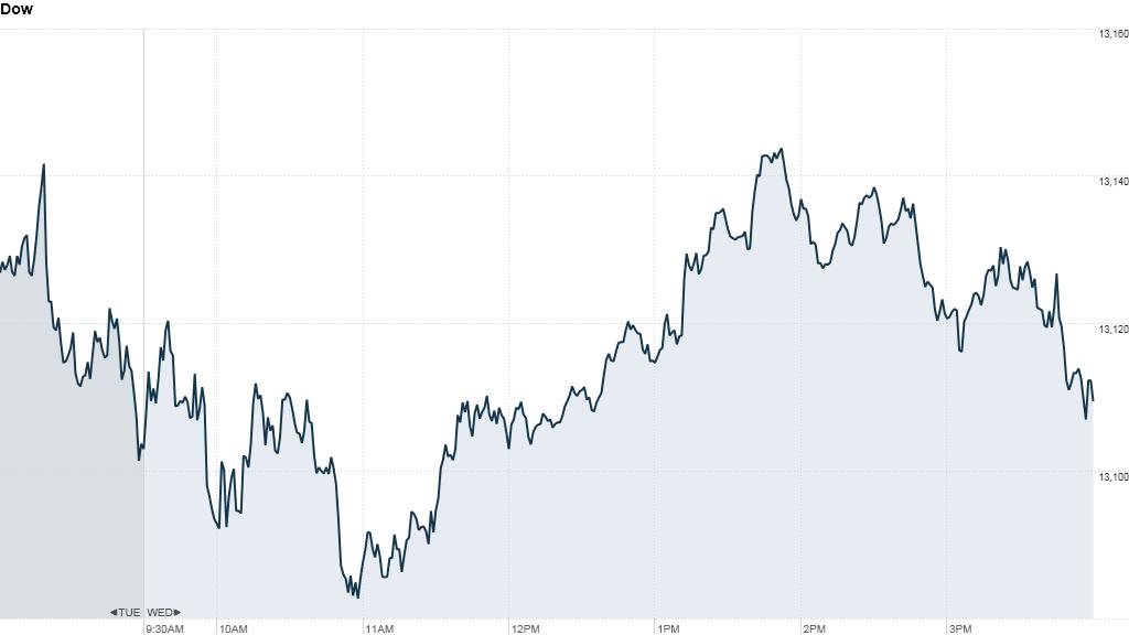 Stocks stuck in a summer rut
