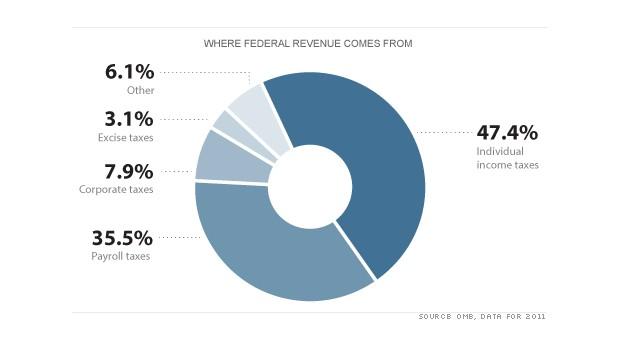 chart federal revenue