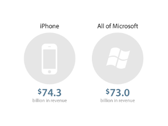 iPhone revenue vs Microsoft revenue
