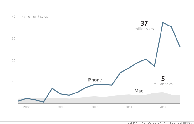 iPhone revenue vs Mac revenue
