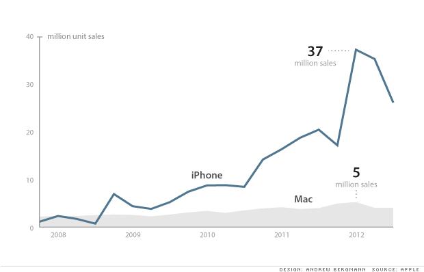 iPhone revenue vs Mac revenue