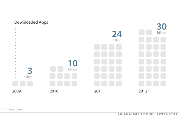 History of app downloads