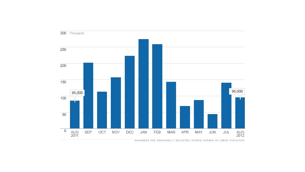 chart jobs report 09072012
