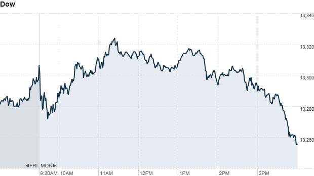 Investors pull back ahead of Fed, German vote
