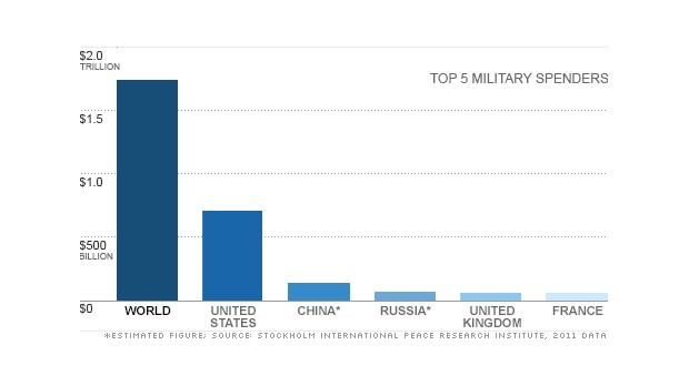 Military spending