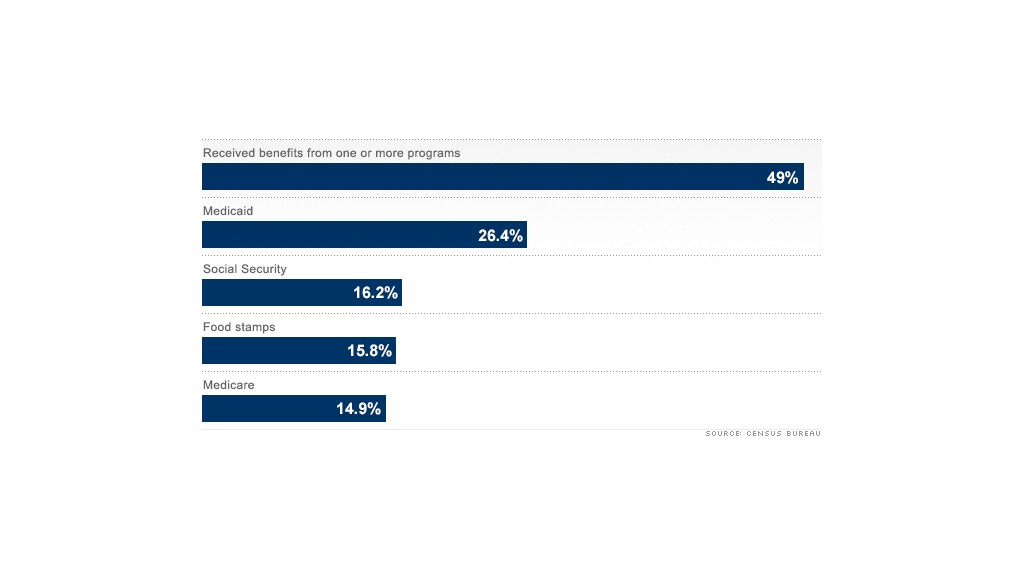 romney federal benefits
